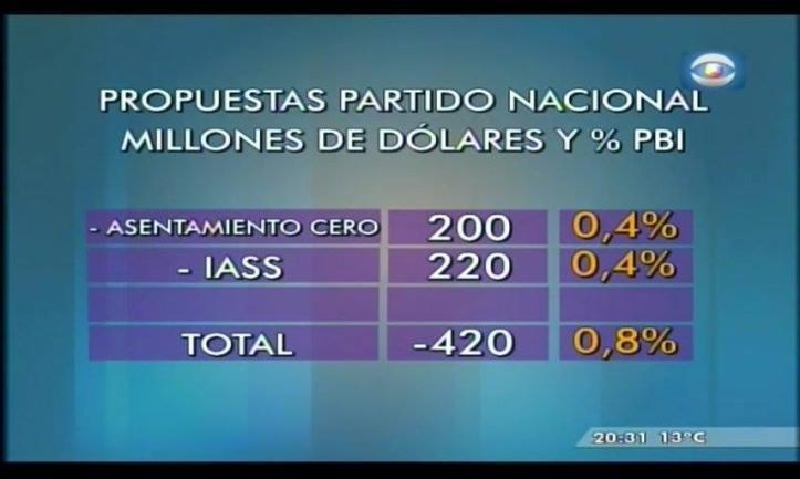 Costo en % del PBI de propuesta del Partido Nacional. Foto: Subrayado.