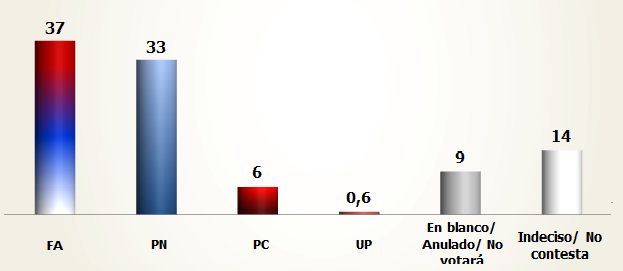 Encuesta de Opción Consultores para Paysandú, abril de 2015.