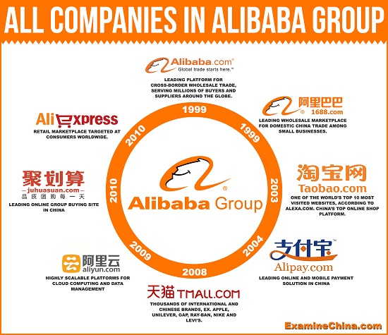 Esquema de Alibaba Group Holding. Foto: Alibaba Group.