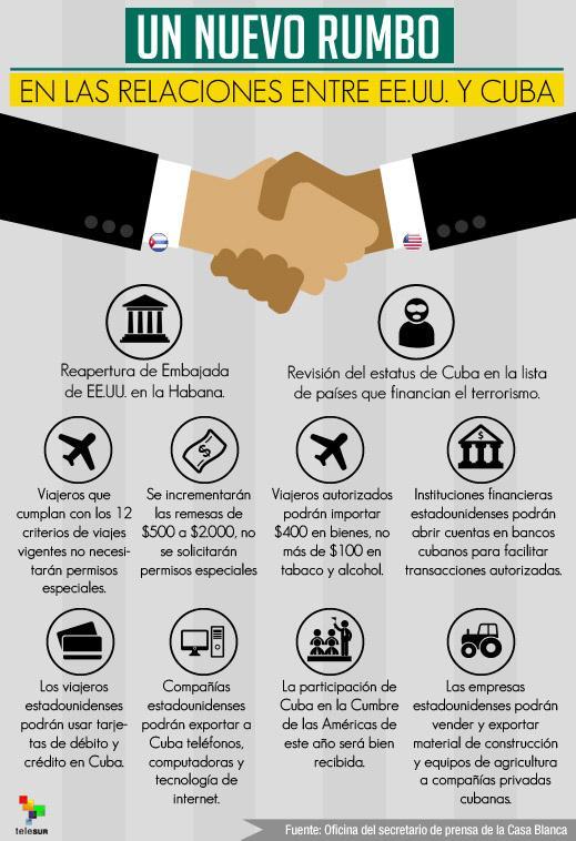 Gráfico con resultados concretos del acercamiento entre Estados Unidos y Cuba.