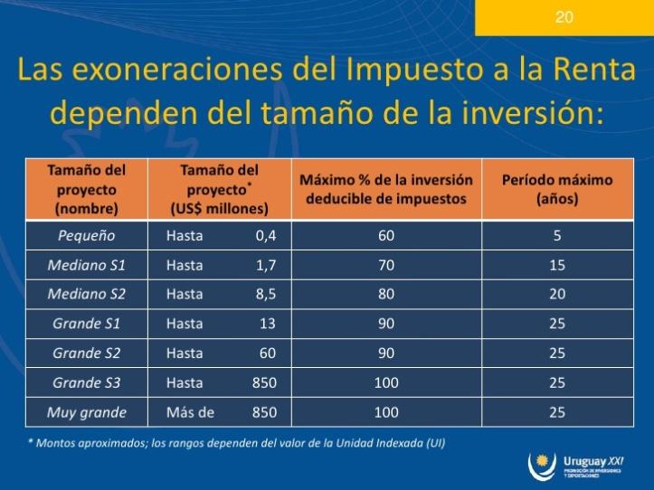Tabla de descuentos impositivos. Fuente: PowerPoint de Uruguay XXI