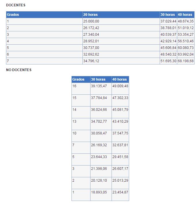 Tabla salarial propuesta por las autoridades de la educación pública en la mesa de negociación colectiva. Fuente: ANEP.