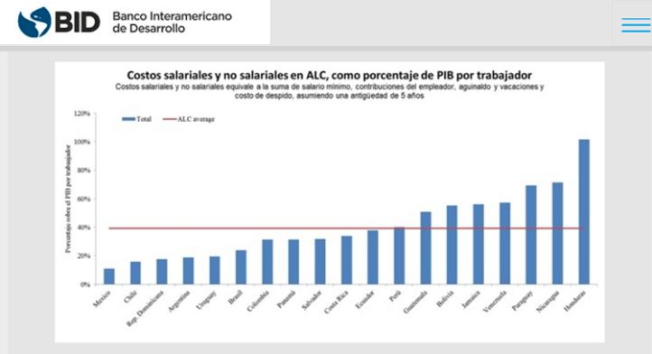 Comparativa entre costos salariales y productividad. Fuente: BID.