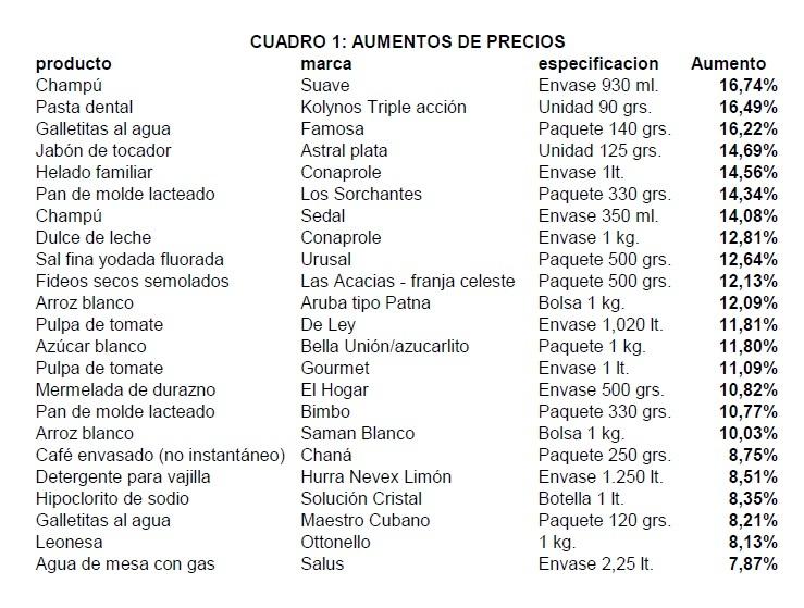 Listado publicado por el Instituto Cuesta Duarte del PIT-CNT.