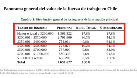 Gráfica salarios en Chile